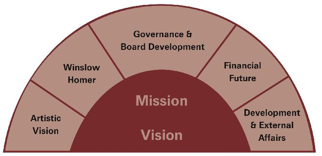 Mission and Vision: Artistic Vision, Winslow Hommer, Governance & Board Development, Financial Future, Developement & External Affairs